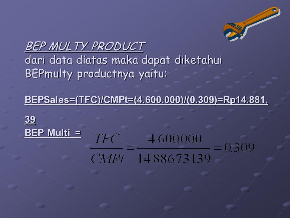 BEP MULTY PRODUCT dari data diatas maka dapat diketahui BEPmulty productnya yaitu: BEPSales=(TFC)/CMPt=(4.600.000)/(0.309)=Rp14.881, 39 BEP Multi =