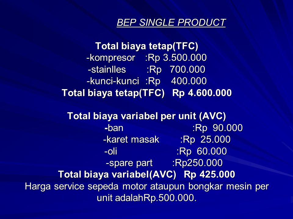 BEP SINGLE PRODUCT Total biaya tetap(TFC) -kompresor:Rp 3.500.000 -stainlles:Rp 700.000 -kunci-kunci:Rp 400.000 Total biaya tetap(TFC) Rp 4.600.000 Total biaya variabel per unit (AVC) -ban :Rp 90.000 -karet masak:Rp 25.000 -oli :Rp 60.000 -spare part :Rp250.000 Total biaya variabel(AVC) Rp 425.000 Harga service sepeda motor ataupun bongkar mesin per unit adalahRp.500.000.