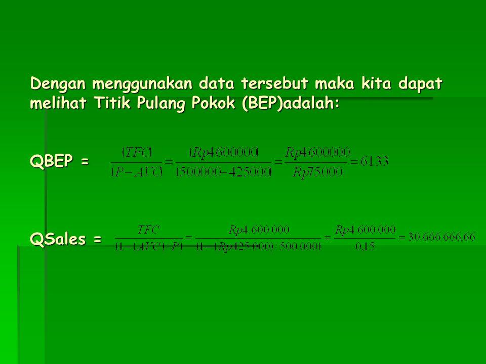 BEP SINGLE PRODUCT Total biaya tetap(TFC) -kompresor:Rp 3.500.000 -stainlles:Rp 700.000 -kunci-kunci:Rp 400.000 Total biaya tetap(TFC) Rp 4.600.000 To