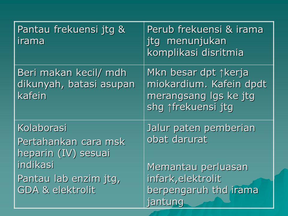 Pantau frekuensi jtg & irama Perub frekuensi & irama jtg menunjukan komplikasi disritmia Beri makan kecil/ mdh dikunyah, batasi asupan kafein Mkn besa