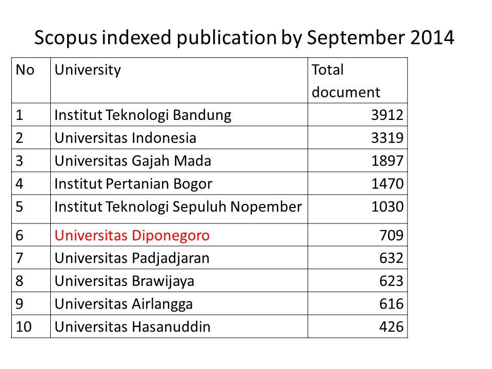 Scopus indexed publication by September 2014 NoUniversity Total document 1Institut Teknologi Bandung3912 2Universitas Indonesia3319 3Universitas Gajah