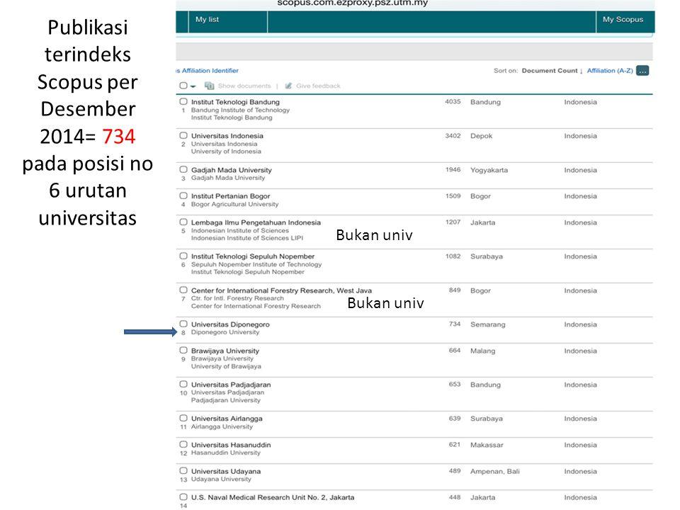 Publikasi terindeks Scopus per Desember 2014= 734 pada posisi no 6 urutan universitas Bukan univ