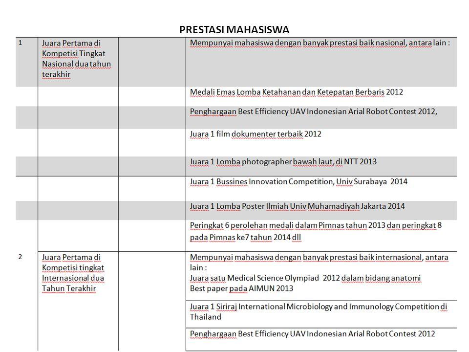 Angka Partisipasi Kasar (19-23 tahun) Rasio mahasiswa L/P Rasio mahasiswa berasal dari Jawa/Luar Jawa Persentase mahasiswa penerima beasiswa/bantuan biaya pendidikan/bidik misi/ afirmasi Tersedianya sarana dan prasarana pembelajaran yang terpusat dan dapat diakses serta dimanfaatkan dengan optimal (misal.