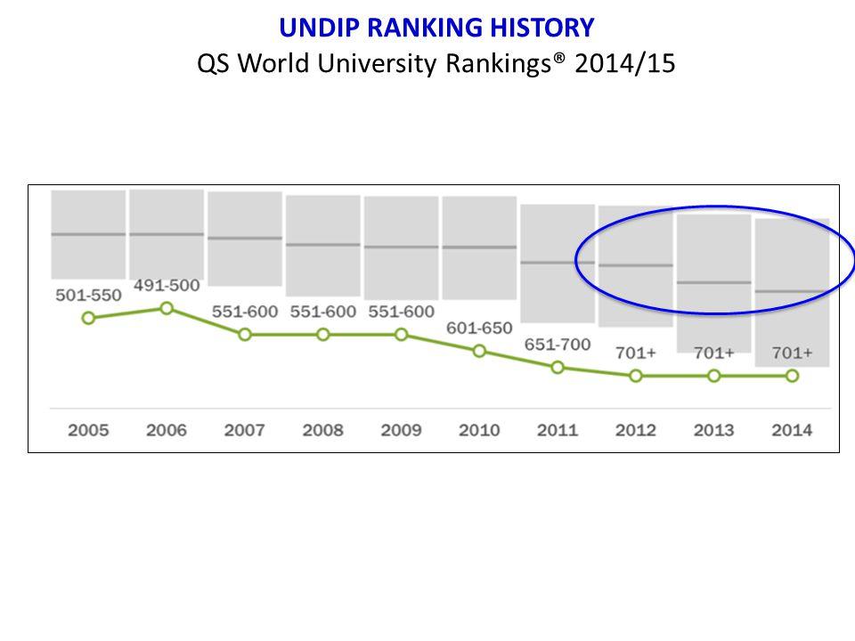 UNDIP RANKING HISTORY QS World University Rankings® 2014/15