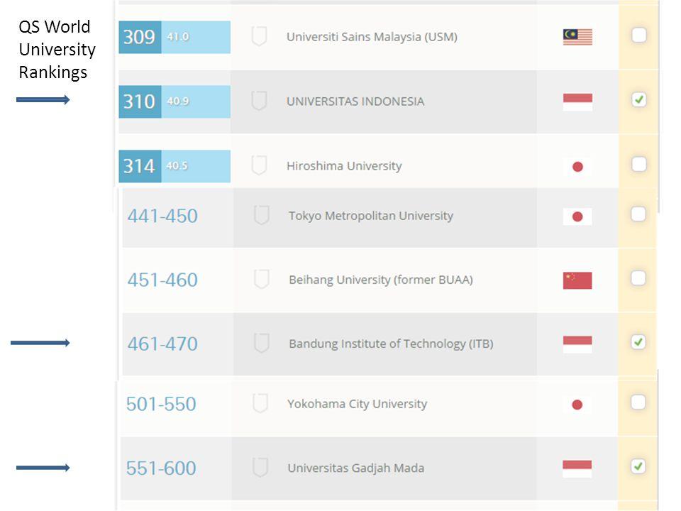 Ranking QS World University Rankings