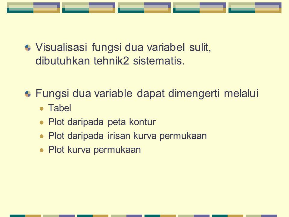 Visualisasi fungsi dua variabel sulit, dibutuhkan tehnik2 sistematis. Fungsi dua variable dapat dimengerti melalui Tabel Plot daripada peta kontur Plo