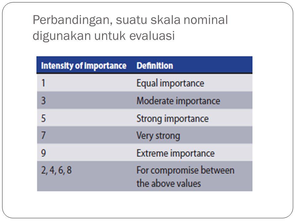 Perbandingan, suatu skala nominal digunakan untuk evaluasi