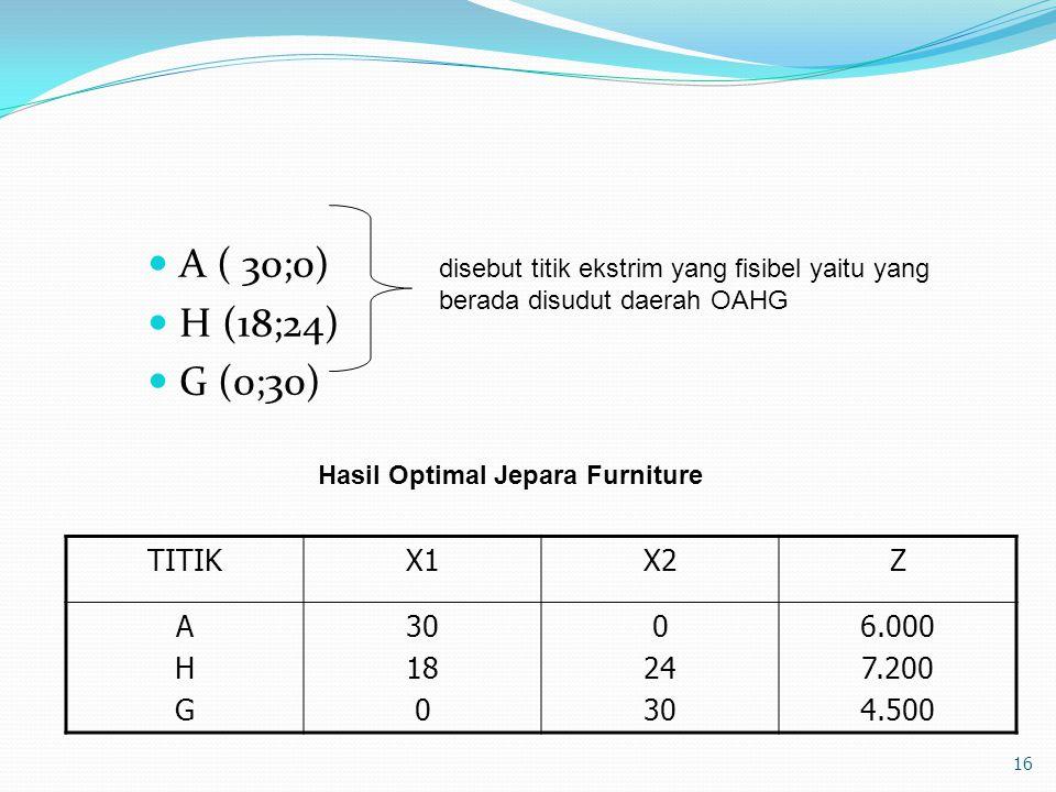 A ( 30;0) H (18;24) G (0;30) TITIKX1X2Z AHGAHG 30 18 0 24 30 6.000 7.200 4.500 16 disebut titik ekstrim yang fisibel yaitu yang berada disudut daerah OAHG Hasil Optimal Jepara Furniture