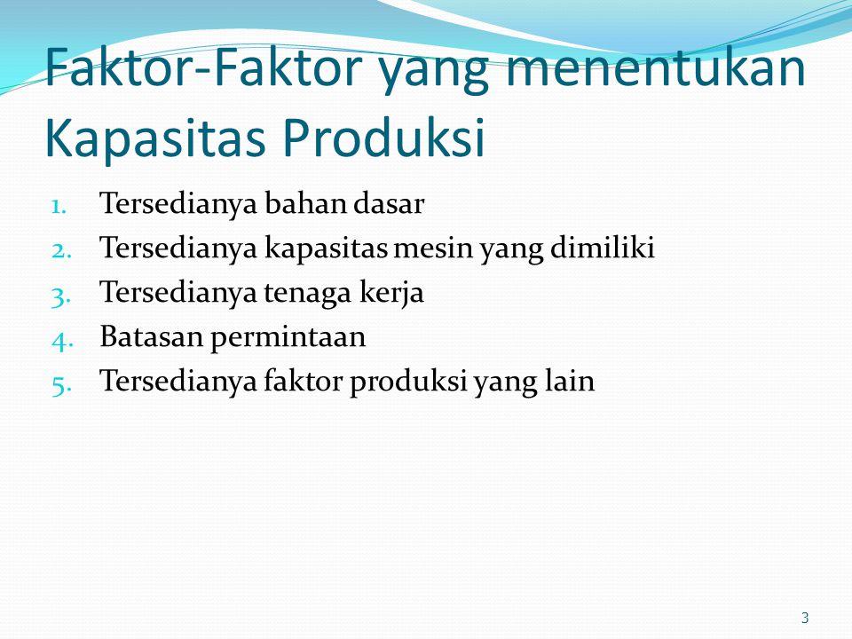 Faktor-Faktor yang menentukan Kapasitas Produksi 1.