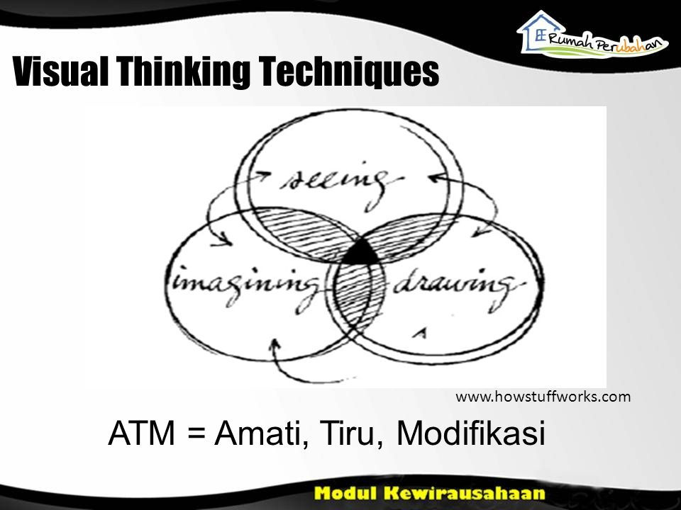 Visual Thinking Techniques www.howstuffworks.com ATM = Amati, Tiru, Modifikasi