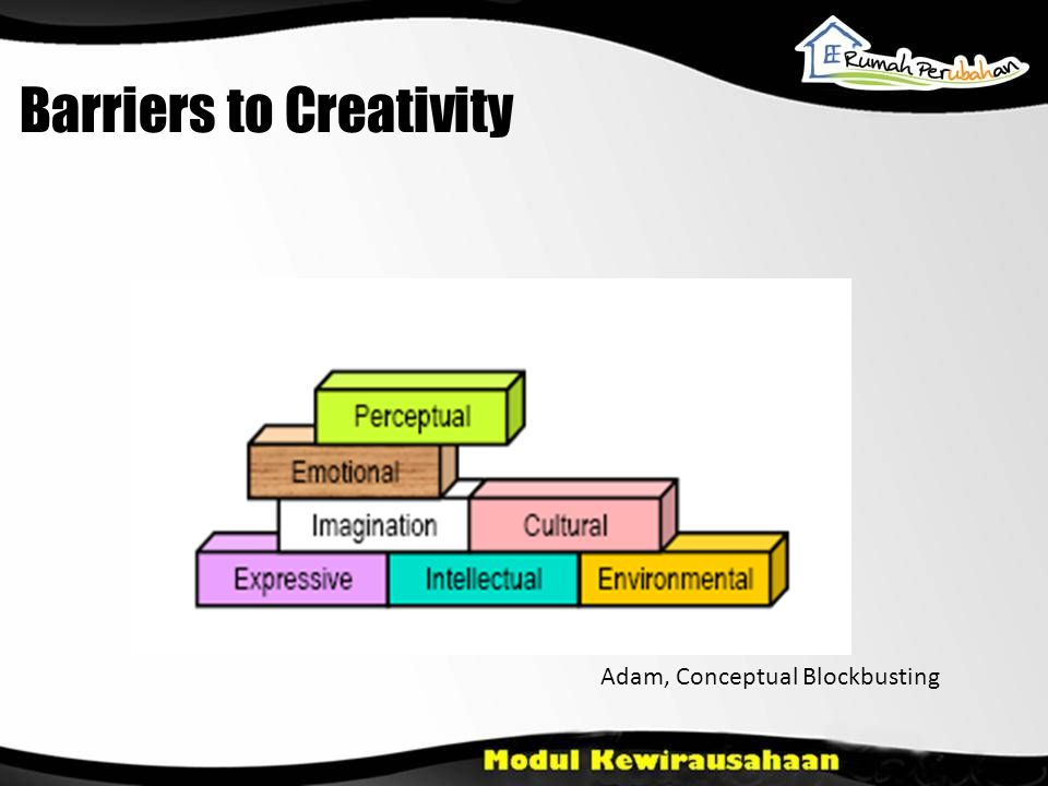 Barriers to Creativity Adam, Conceptual Blockbusting
