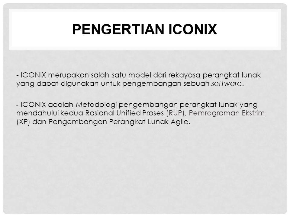 PENGERTIAN ICONIX - ICONIX merupakan salah satu model dari rekayasa perangkat lunak yang dapat digunakan untuk pengembangan sebuah software. - ICONIX