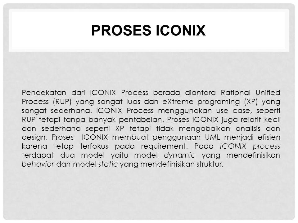 PROSES ICONIX Pendekatan dari ICONIX Process berada diantara Rational Unified Process (RUP) yang sangat luas dan eXtreme programing (XP) yang sangat s