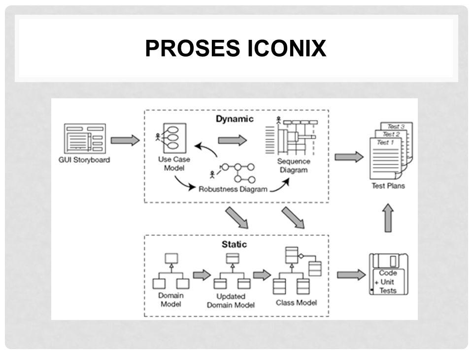 PROSES ICONIX