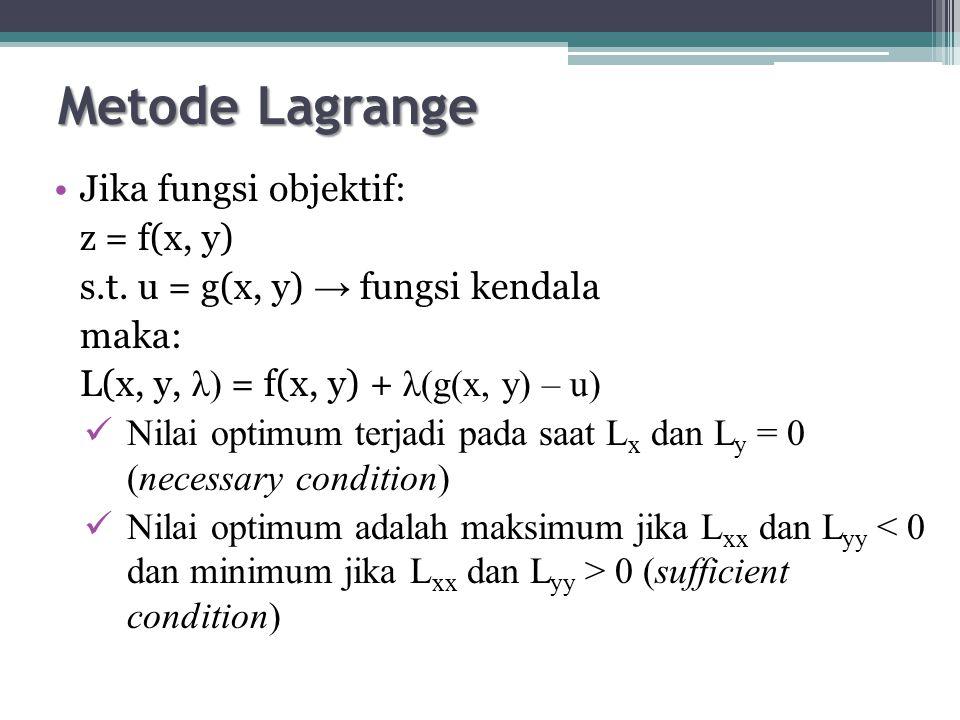 Metode Lagrange Jika fungsi objektif: z = f(x, y) s.t.