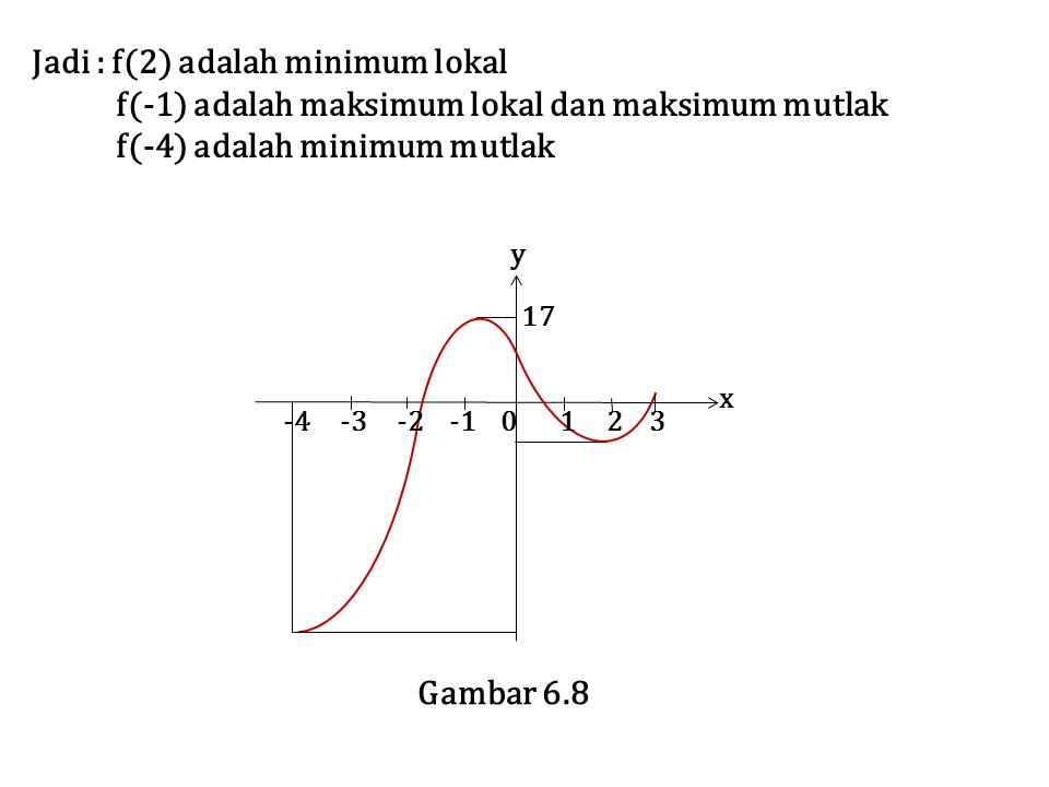 -4 -3 -2 -1 0 1 2 3 x Gambar 6.8 17 y Jadi : f(2) adalah minimum lokal f(-1) adalah maksimum lokal dan maksimum mutlak f(-4) adalah minimum mutlak