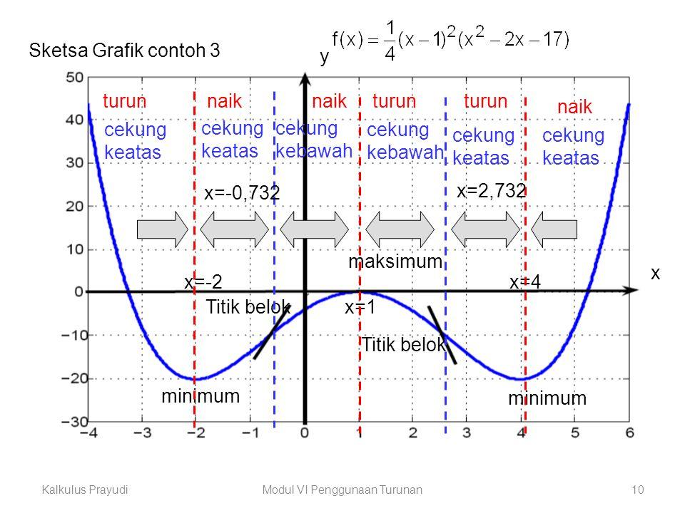 Kalkulus PrayudiModul VI Penggunaan Turunan10 Sketsa Grafik contoh 3 maksimum minimum Titik belok cekung keatas cekung kebawah turun y x x=-2 x=1 x=4