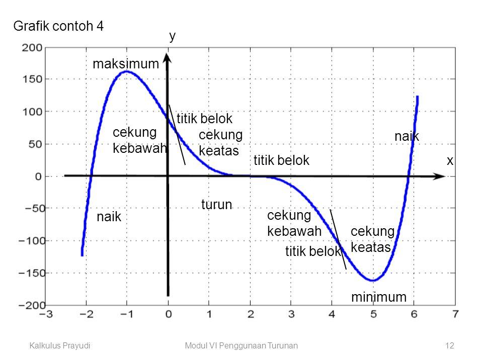 Kalkulus PrayudiModul VI Penggunaan Turunan12 Grafik contoh 4 cekung kebawah cekung kebawah cekung keatas cekung keatas titik belok maksimum minimum n