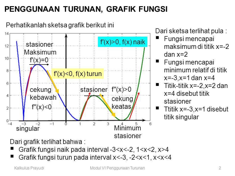 Kalkulus PrayudiModul VI Penggunaan Turunan3 Titik Kritis Penggunaan Turunan Pertama Fungsi Naik/TurunUji Nilai Ekstrim Titik stasioner f′(c) = 0 Titik singular f′(c) tidak ada Titik ujung interval Batas interval (titik kritis) Fungsi Turun f′(x) < 0  f(x) turun Fungsi naik f′(x) > 0  f(x) naik x=c adalah titik kritis f(c) nilai maksimum x 0,x>c, f′(x)<0 f(c) nilai minimum x c, f′(x)>0 f(c) bukan ekstrim x 0,x>c, f′(x)>0 x c, f′(x)<0 Bab 4.1 Bab 4.2Bab 4.3