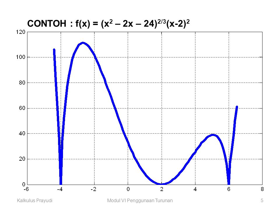 Kalkulus PrayudiModul VI Penggunaan Turunan6 Contoh 2 Buat sketsa grafik : f(x) = (x-2) 3 (x 2 -4x–11) Jawab  Turunan pertama f′(x)=5(x-2) 2 (x 2 -4x-5)  Titik kritis f′(x)=5(x-2) 2 (x 2 -4x-5) = 0 (x-2) 2 (x+1)(x-5) = 0 x1=-1, x2=x3=2, x4=5  Interval fungsi naik/turun ++++0 - - - - -0- - - - - 0 + + f′(x) ───┼────┼────┼─── –1 2 5 naik turun turun naik f(x) ───┼────┼────┼─── –1 2 5 Sketsa Grafik  Uji nilai ektrim Dari interval fungsi naik turun diperoleh (1) f(–1)= 162 nilai maksimum (2) f(5)= -162 nilai minimum (3) f(2)=0 adalah titik belok minimum maksimum naik turun titik belok turun naik