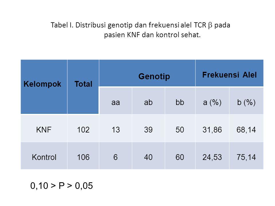 Tabel I. Distribusi genotip dan frekuensi alel TCR  pada pasien KNF dan kontrol sehat. KelompokTotal Genotip Frekuensi Alel aaabbba (%)b (%) KNF10213