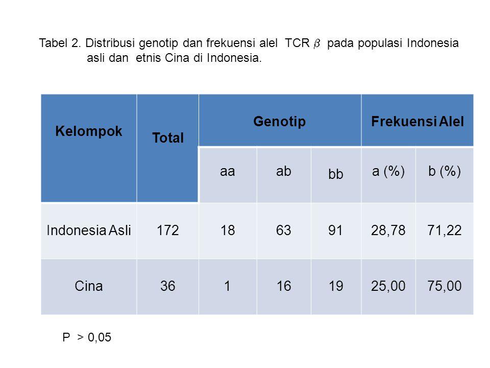 Kelompok Total GenotipFrekuensi Alel aaab bb a (%)b (%) Indonesia Asli17218639128,7871,22 Cina361161925,0075,00 Tabel 2. Distribusi genotip dan frekue