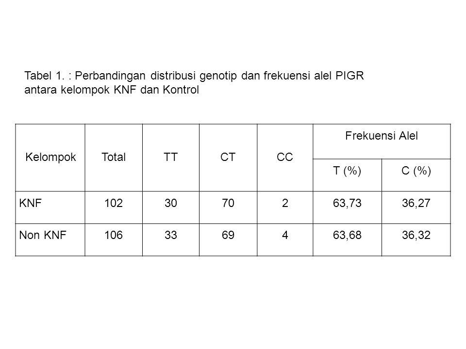 KelompokTotalTTCTCC Frekuensi Alel T (%)C (%) KNF1023070263,7336,27 Non KNF1063369463,6836,32 Tabel 1. : Perbandingan distribusi genotip dan frekuensi