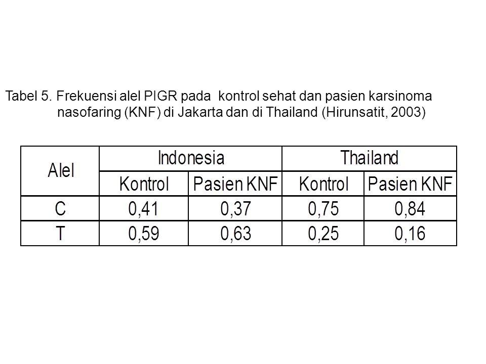 Tabel 5. Frekuensi alel PIGR pada kontrol sehat dan pasien karsinoma nasofaring (KNF) di Jakarta dan di Thailand (Hirunsatit, 2003)