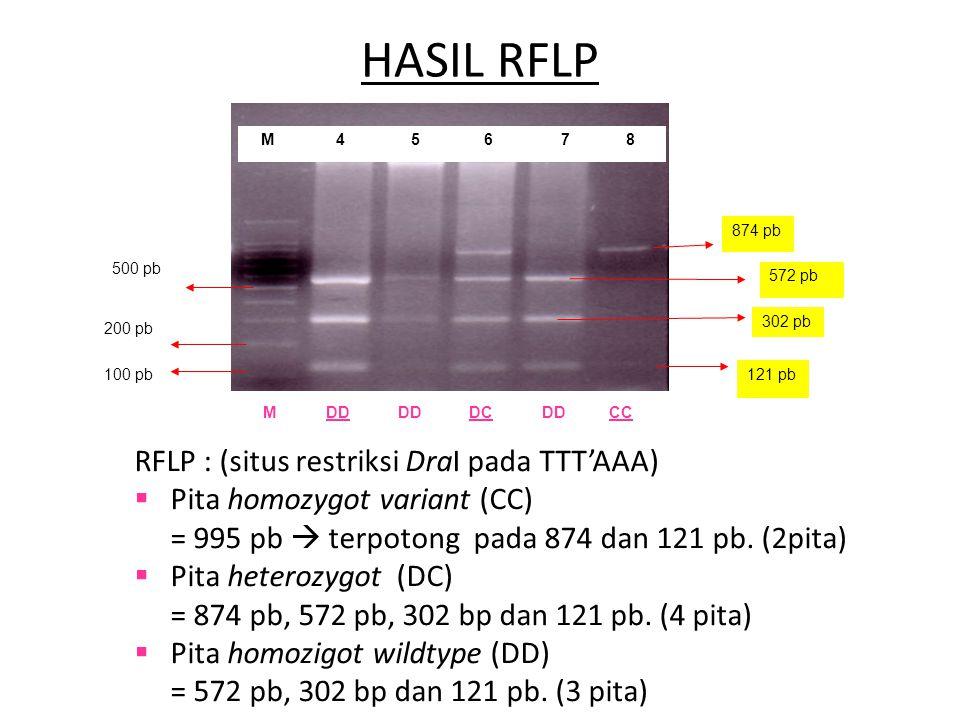 HASIL RFLP RFLP : (situs restriksi DraI pada TTT'AAA)  Pita homozygot variant (CC) = 995 pb  terpotong pada 874 dan 121 pb. (2pita)  Pita heterozyg