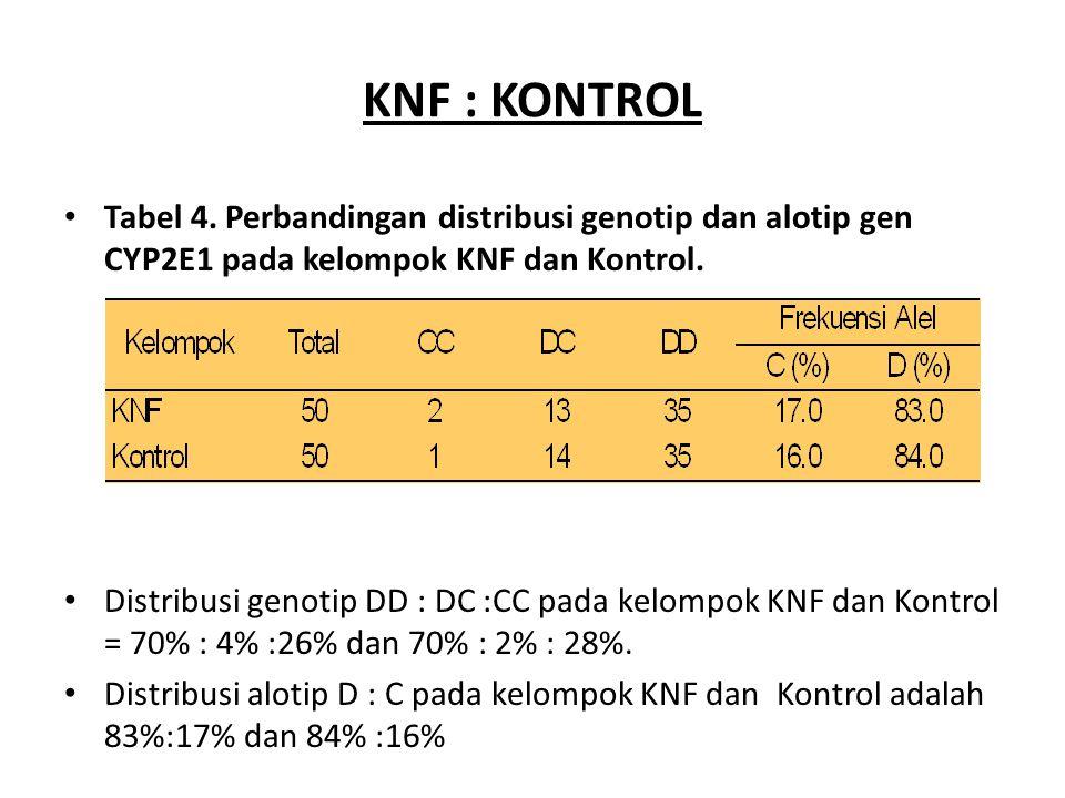 KNF : KONTROL Tabel 4. Perbandingan distribusi genotip dan alotip gen CYP2E1 pada kelompok KNF dan Kontrol. Distribusi genotip DD : DC :CC pada kelomp