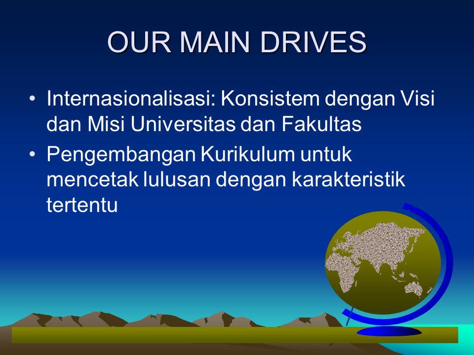 OUR MAIN DRIVES Internasionalisasi: Konsistem dengan Visi dan Misi Universitas dan Fakultas Pengembangan Kurikulum untuk mencetak lulusan dengan karak