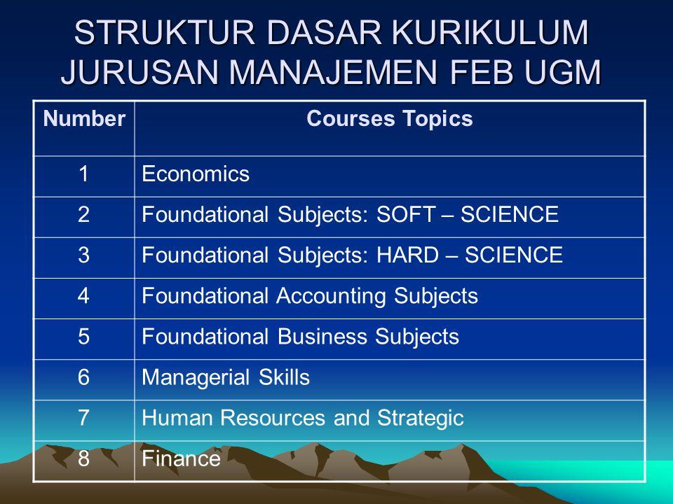 STRUKTUR DASAR KURIKULUM JURUSAN MANAJEMEN FEB UGM NumberCourses Topics 1Economics 2Foundational Subjects: SOFT – SCIENCE 3Foundational Subjects: HARD