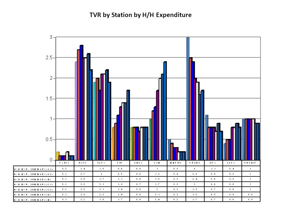TVR by Station by H/H Expenditure