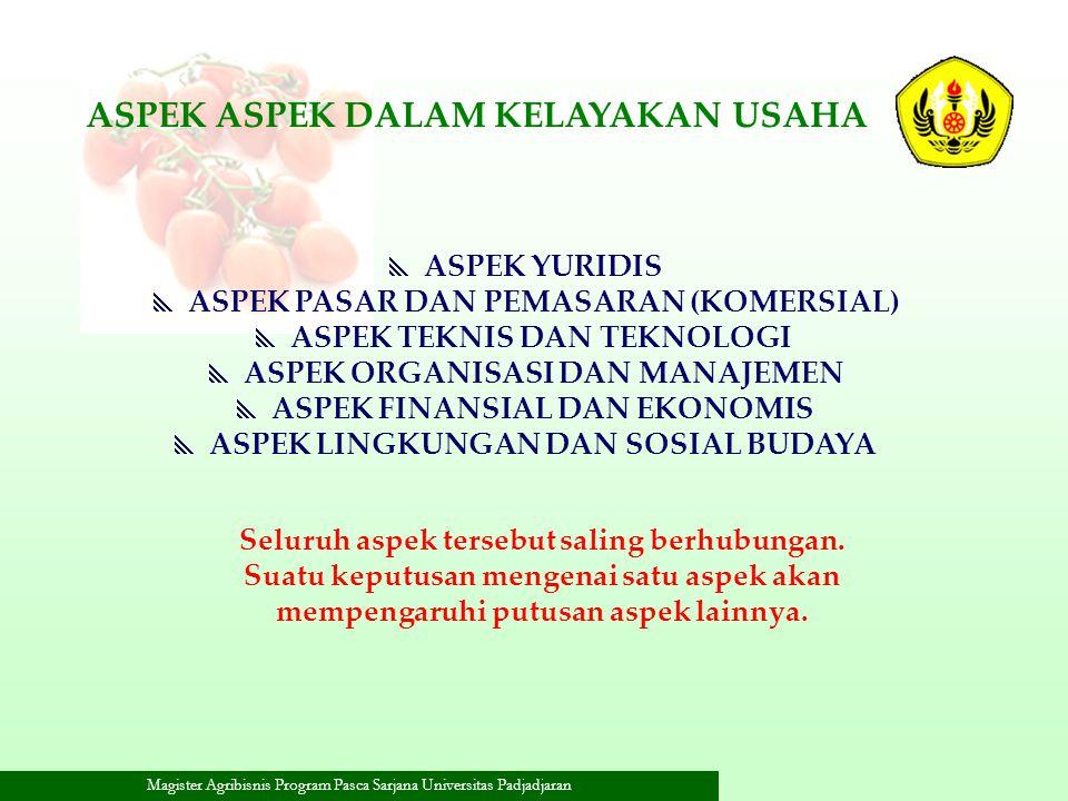 Magister Agribisnis Program Pasca Sarjana Universitas Padjadjaran ASPEK ASPEK DALAM KELAYAKAN USAHA  ASPEK YURIDIS  ASPEK PASAR DAN PEMASARAN (KOMER