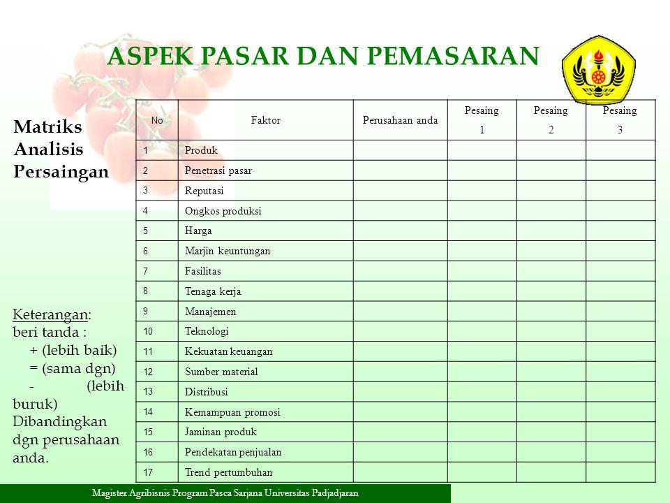 Magister Agribisnis Program Pasca Sarjana Universitas Padjadjaran Matriks Analisis Persaingan Keterangan: beri tanda : + (lebih baik) = (sama dgn) - (