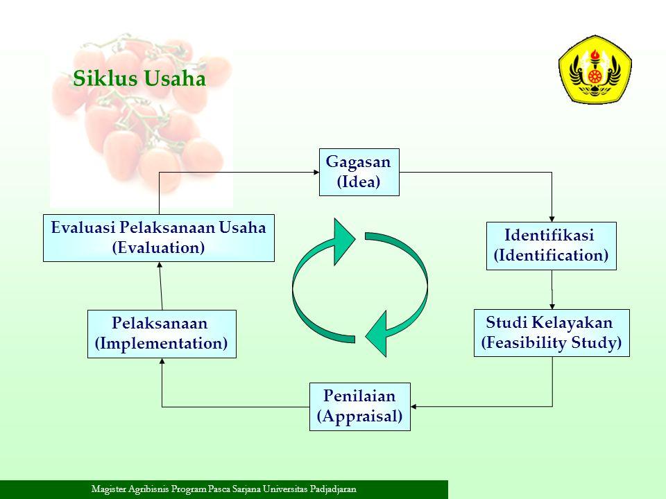 Magister Agribisnis Program Pasca Sarjana Universitas Padjadjaran Siklus Usaha Gagasan (Idea) Identifikasi (Identification) Studi Kelayakan (Feasibili