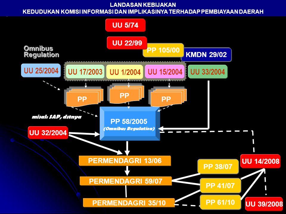 Omnibus Regulation misal: SAP, dstnya PP 58/2005 (Omnibus Regulation) PP 41/07 PP 38/07 LANDASAN KEBIJAKAN KEDUDUKAN KOMISI INFORMASI DAN IMPLIKASINYA TERHADAP PEMBIAYAAN DAERAH UU 39/2008 UU 14/2008 PP 61/10 KMDN 29/02 UU 17/2003 UU 1/2004 UU 15/2004 UU 25/2004 UU 33/2004 PP UU 32/2004 PERMENDAGRI 13/06 PERMENDAGRI 59/07 UU 5/74 PP 105/00 UU 22/99 PERMENDAGRI 35/10