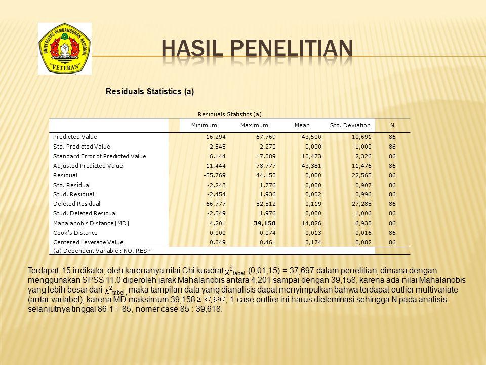 Residuals Statistics (a) MinimumMaximumMeanStd.