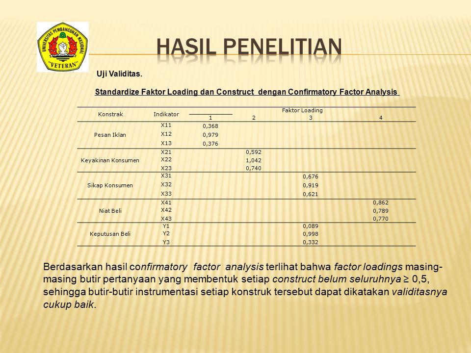 KonstrakIndikator Faktor Loading 1234 Pesan Iklan X11 0,368 X12 0,979 X13 0,376 Keyakinan Konsumen X21 0,592 X22 1,042 X23 0,740 Sikap Konsumen X31 0,
