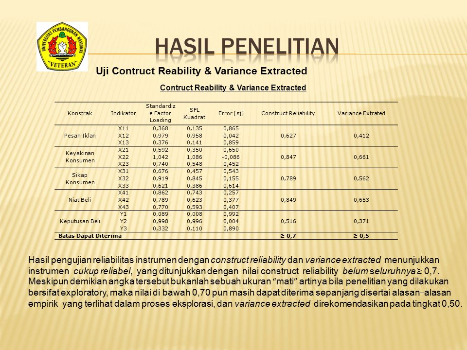 KonstrakIndikator Standardiz e Factor Loading SFL Kuadrat Error [εj]Construct ReliabilityVariance Extrated Pesan Iklan X11 0,3680,1350,865 0,6270,412