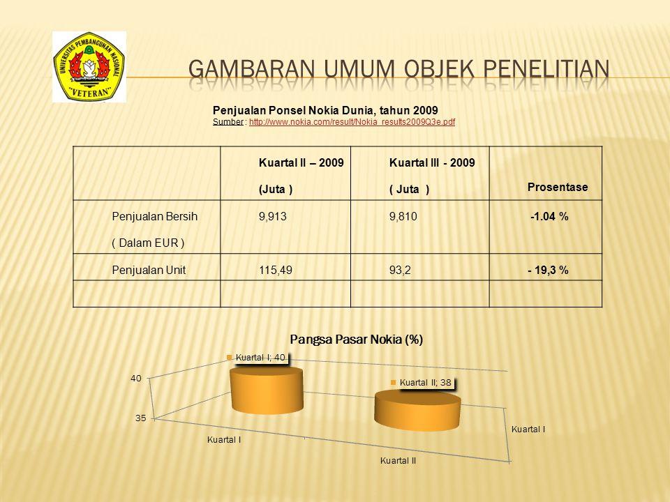 Kuartal II – 2009 (Juta ) Kuartal III - 2009 ( Juta ) Prosentase Penjualan Bersih ( Dalam EUR ) 9,9139,810 -1.04 % Penjualan Unit115,4993,2- 19,3 % Pe