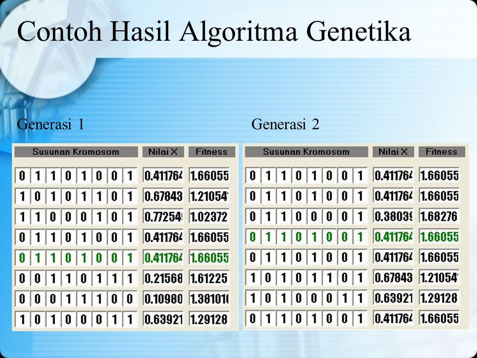 Contoh Hasil Algoritma Genetika Generasi 1Generasi 2