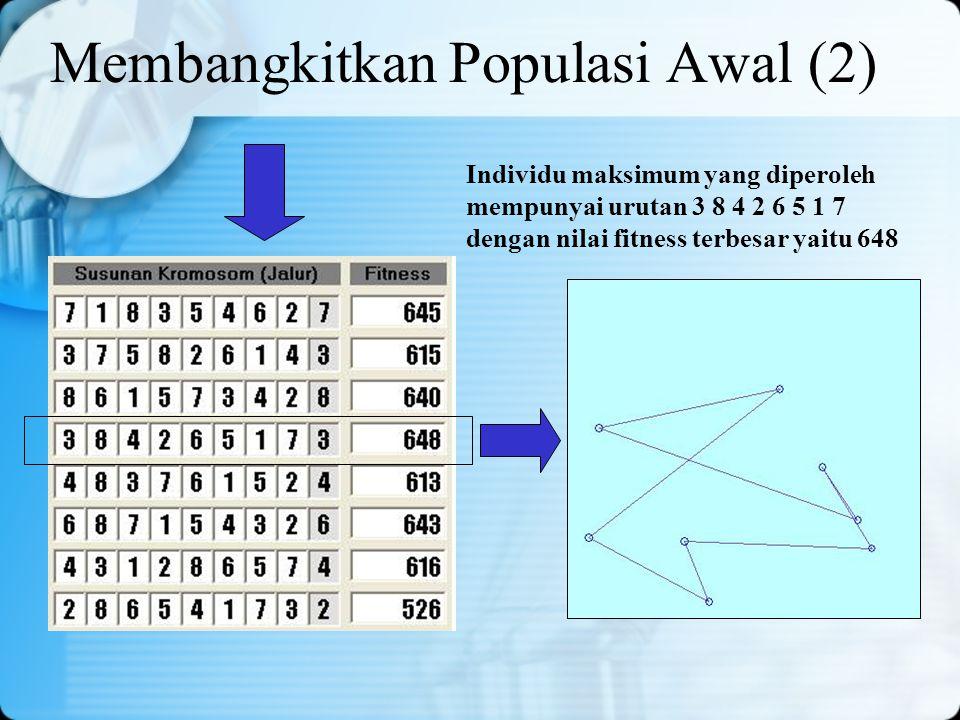 Membangkitkan Populasi Awal (2) Individu maksimum yang diperoleh mempunyai urutan 3 8 4 2 6 5 1 7 dengan nilai fitness terbesar yaitu 648