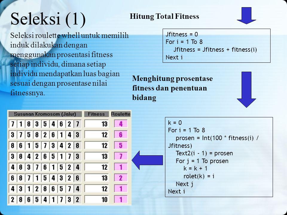 Seleksi (1) Seleksi roulette whell untuk memilih induk dilakukan dengan menggunakan prosentasi fitness setiap individu, dimana setiap individu mendapa