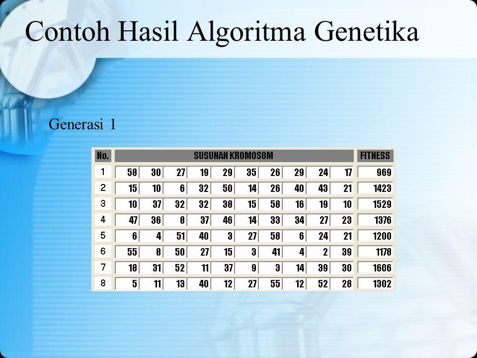 Contoh Hasil Algoritma Genetika Generasi 1