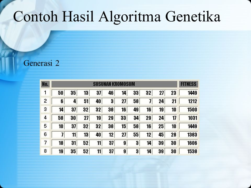 Contoh Hasil Algoritma Genetika Generasi 2