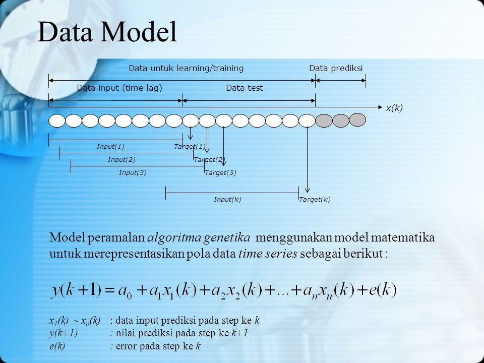 Data Model Data input (time lag)Data test Data prediksi Input(1)Target(1) Input(2)Target(2) Input(3)Target(3) Input(k)Target(k) Data untuk learning/tr