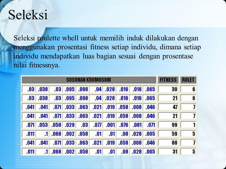 Seleksi Seleksi roulette whell untuk memilih induk dilakukan dengan menggunakan prosentasi fitness setiap individu, dimana setiap individu mendapatkan
