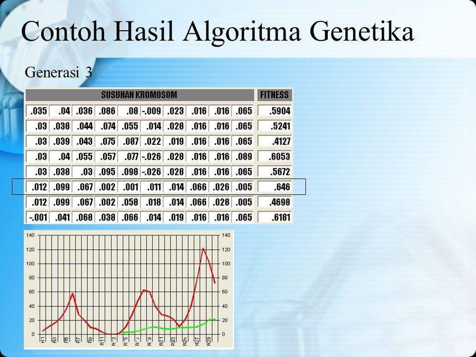 Contoh Hasil Algoritma Genetika Generasi 3