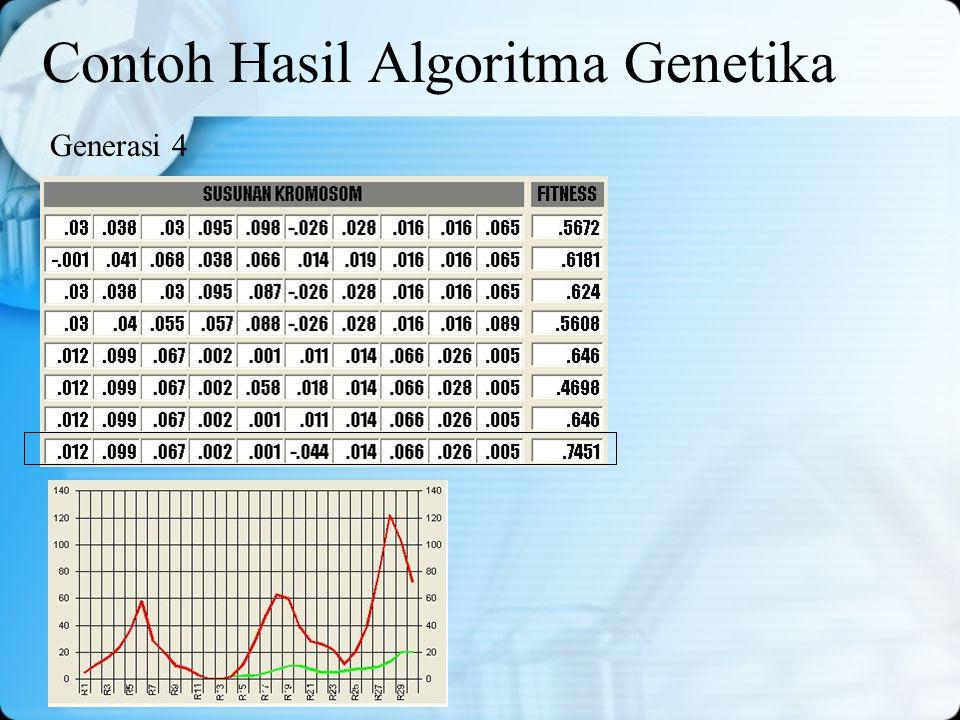 Contoh Hasil Algoritma Genetika Generasi 4
